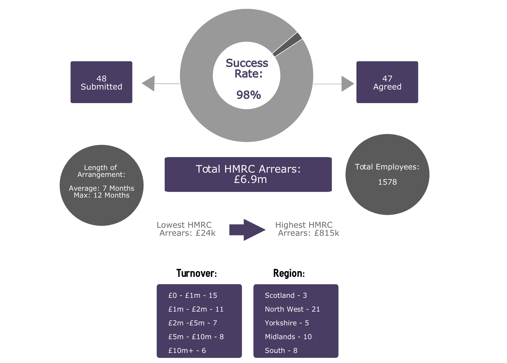 Top Half CS - Corporate Strategies PLC